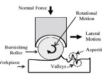 Schematic representation of roller burnishing process.