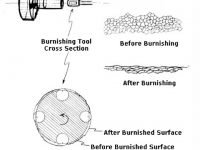 What is the process of Roller Burnishing and its advantages?