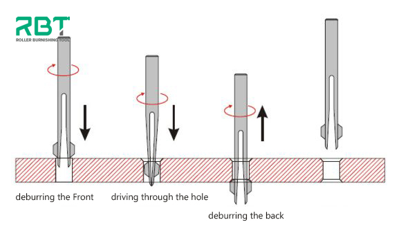 How BURR-OFF universal deburring tools work?